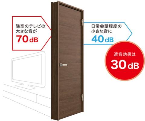 室内防音ドアの遮音効果