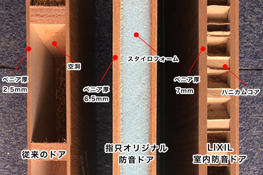 画像:指只オリジナル防音ドア構造比較