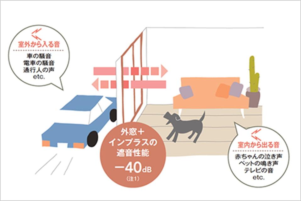 画像:インプラスの遮音性能説明図