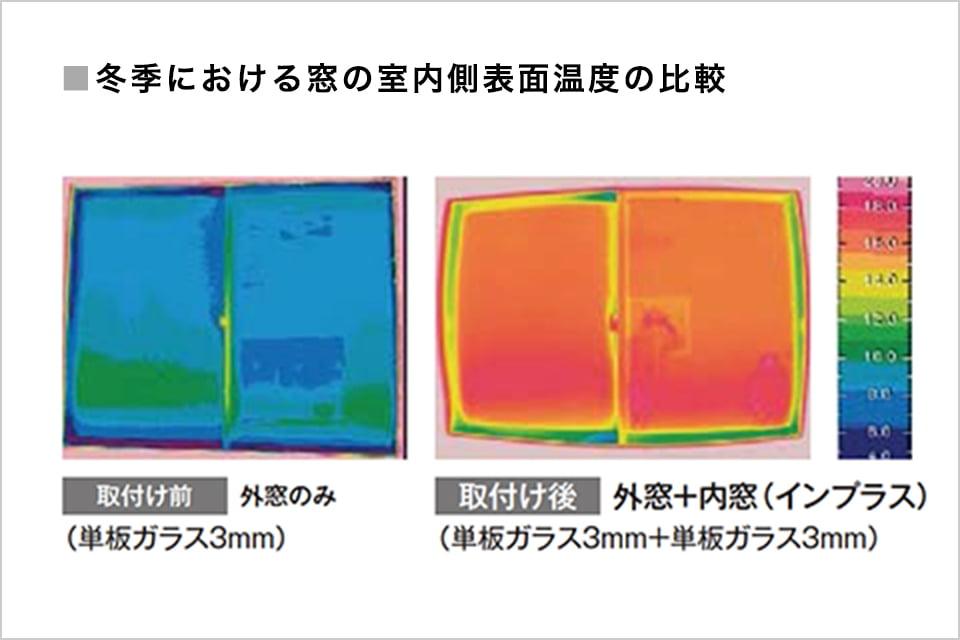 画像:冬季における窓の室内側表面温度の比較