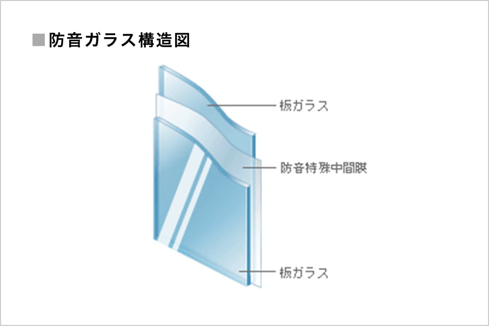 画像:防音ガラス構造図