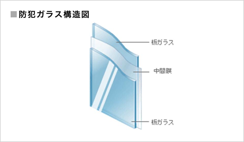 画像:防犯ガラス